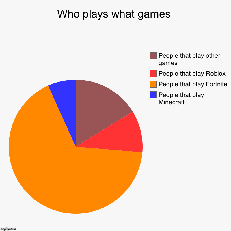 Who plays what games | People that play Minecraft , People that play Fortnite, People that play Roblox, People that play other games | image tagged in charts,pie charts | made w/ Imgflip chart maker