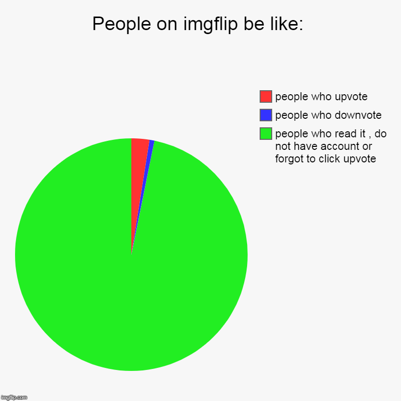 People on imgflip be like: | people who read it , do not have account or forgot to click upvote, people who downvote, people who upvote | image tagged in charts,pie charts | made w/ Imgflip chart maker