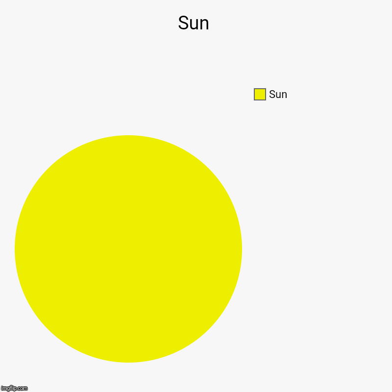 Sun | Sun | Sun | image tagged in charts,pie charts | made w/ Imgflip chart maker
