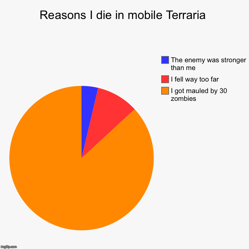 Reasons I die in mobile Terraria | I got mauled by 30 zombies, I fell way too far, The enemy was stronger than me | image tagged in charts,pie charts | made w/ Imgflip chart maker