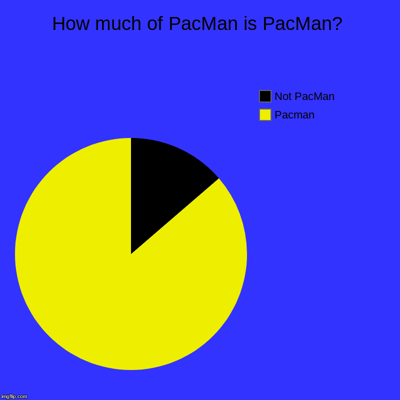 How much of PacMan is PacMan? | Pacman, Not PacMan | image tagged in charts,pie charts | made w/ Imgflip chart maker