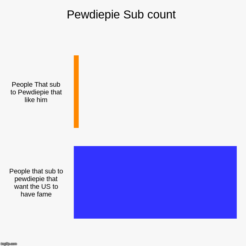 Pewdiepie Sub count | People That sub to Pewdiepie that like him, People that sub to pewdiepie that want the US to have fame | image tagged in charts,bar charts | made w/ Imgflip chart maker