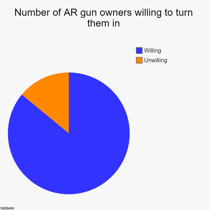 There is hope yet | Number of AR gun owners willing to turn them in | Unwilling, Willing | image tagged in charts,pie charts,gun control,maga,gun laws | made w/ Imgflip chart maker