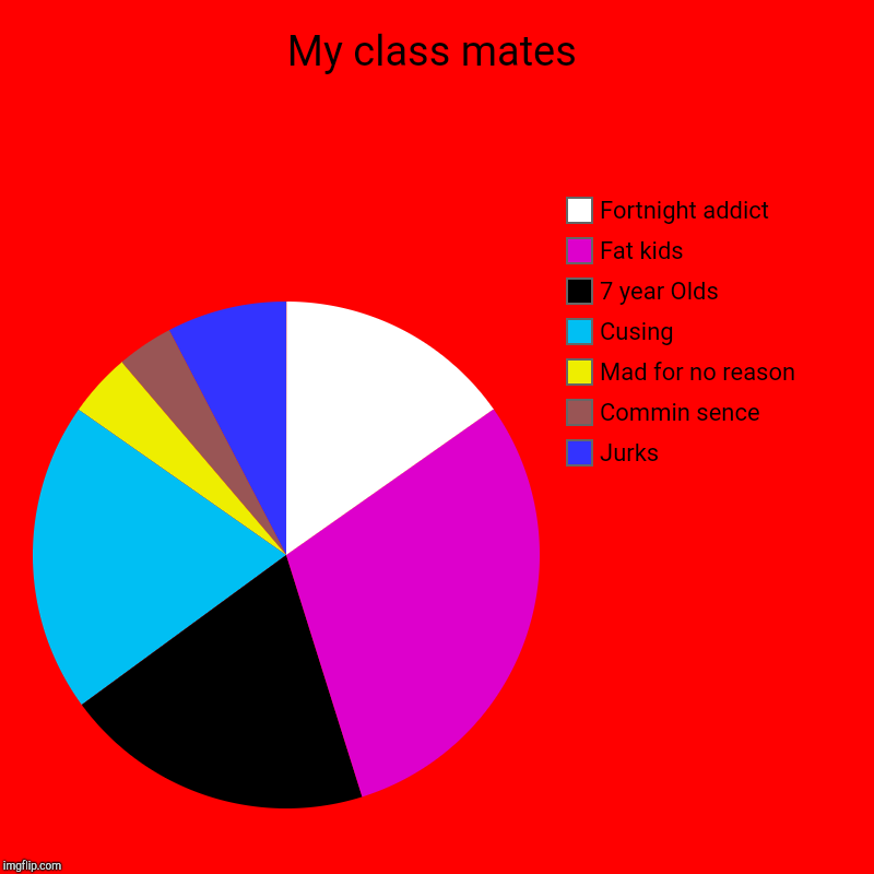 My class mates | Jurks, Commin sence, Mad for no reason , Cusing, 7 year Olds, Fat kids, Fortnight addict | image tagged in charts,pie charts | made w/ Imgflip chart maker
