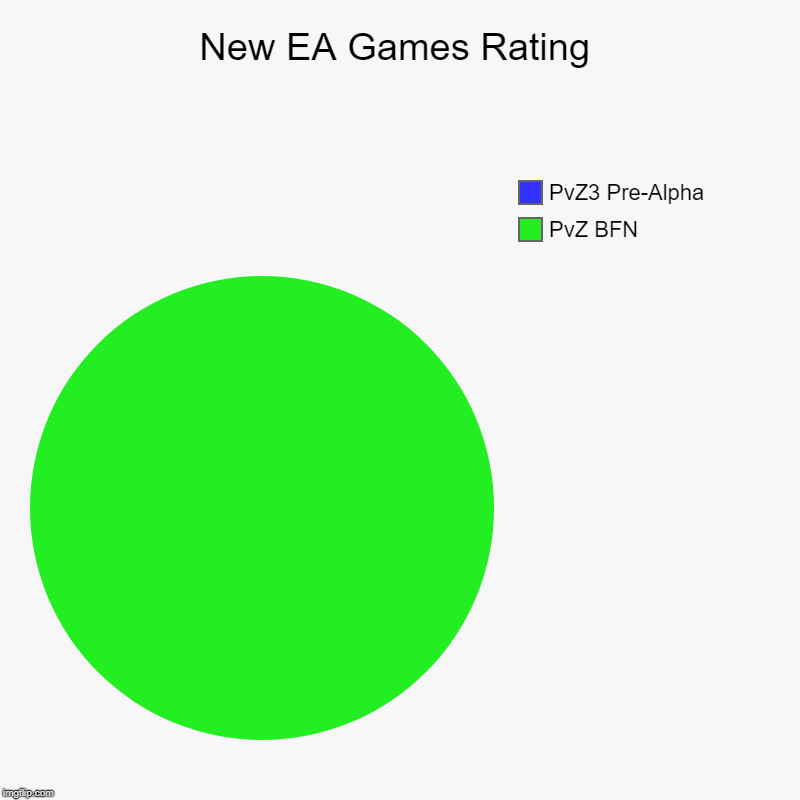 New EA Games Rating | PvZ BFN, PvZ3 Pre-Alpha | image tagged in charts,pie charts | made w/ Imgflip chart maker