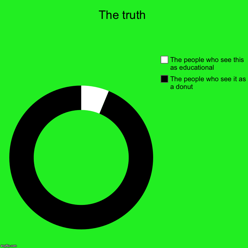 The truth | The people who see it as a donut, The people who see this as educational | image tagged in charts,donut charts | made w/ Imgflip chart maker