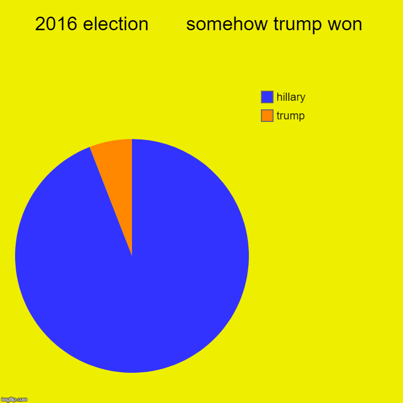 2016 election       somehow trump won | trump, hillary | image tagged in charts,pie charts | made w/ Imgflip chart maker