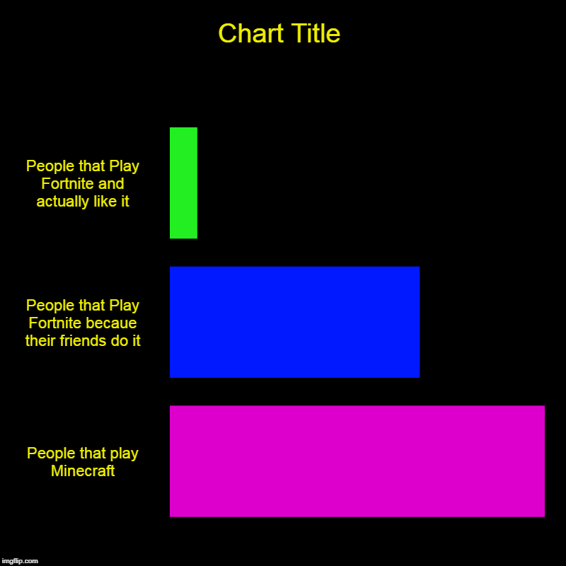 People that Play Fortnite and actually like it, People that Play Fortnite becaue their friends do it, People that play Minecraft | image tagged in charts,bar charts | made w/ Imgflip chart maker