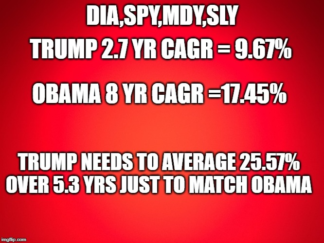Tired of all this winning yet? | DIA,SPY,MDY,SLY TRUMP 2.7 YR CAGR = 9.67% OBAMA 8 YR CAGR =17.45% TRUMP NEEDS TO AVERAGE 25.57% OVER 5.3 YRS JUST TO MATCH OBAMA | image tagged in trump,obama,stock market | made w/ Imgflip meme maker