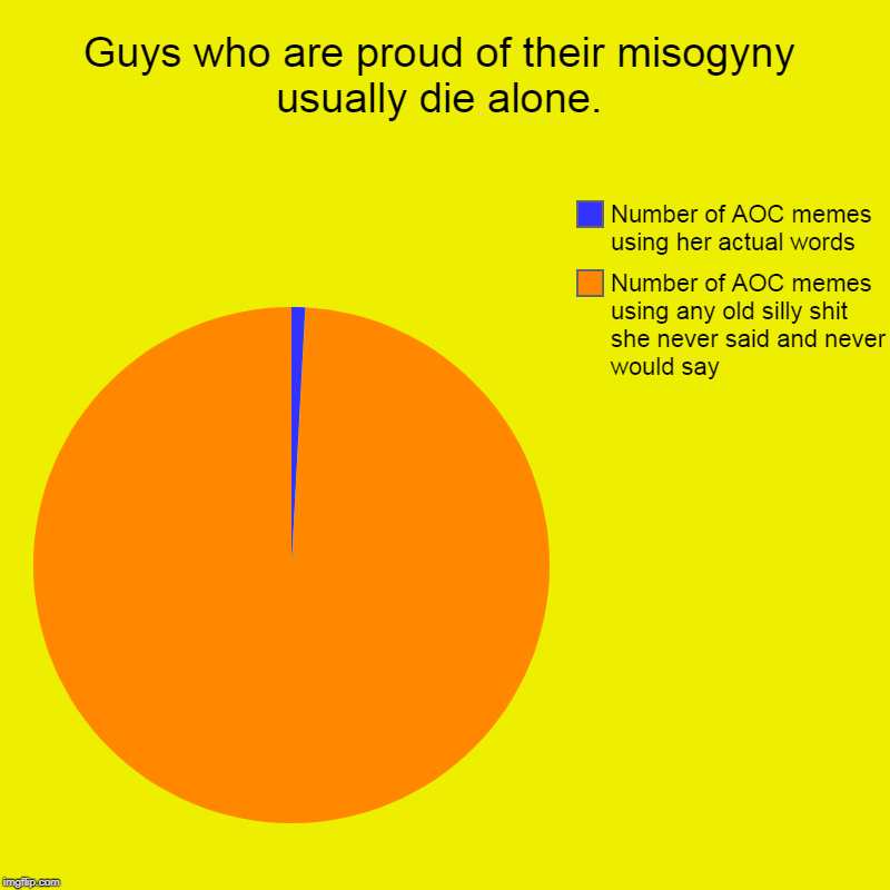 Guys who are proud of their misogyny usually die alone. | Number of AOC memes using any old silly shit she never said and never would say, N | image tagged in charts,pie charts,aoc,hatred,stupid men,lonely man | made w/ Imgflip chart maker