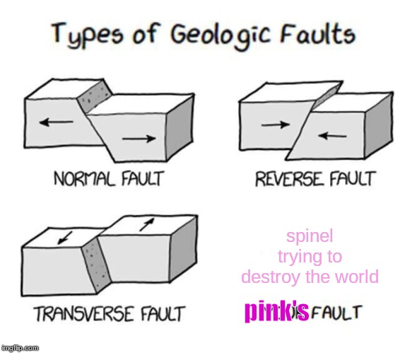 Types of Faults | pink's spinel trying to destroy the world | image tagged in types of faults | made w/ Imgflip meme maker