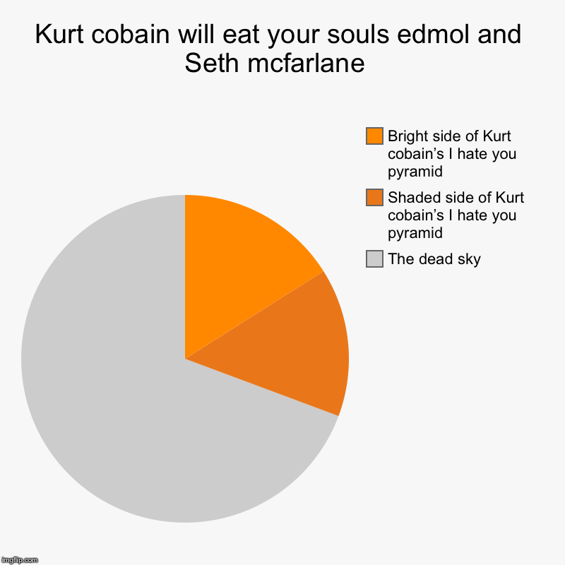 Kurt cobain will eat your souls edmol and Seth mcfarlane  | The dead sky, Shaded side of Kurt cobain's I hate you pyramid, Bright side of Ku | image tagged in charts,pie charts | made w/ Imgflip chart maker