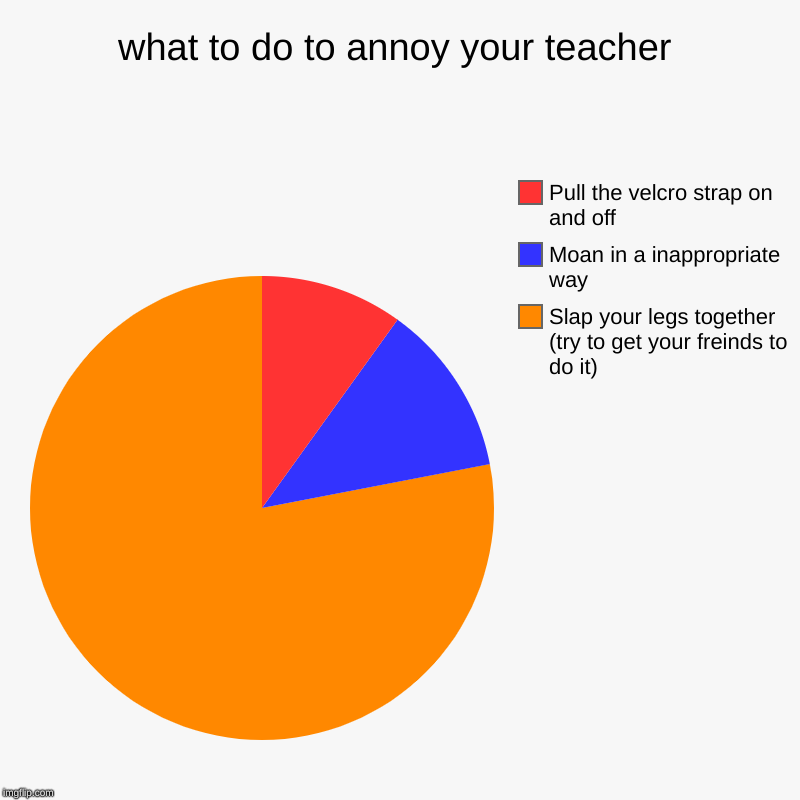 what to do to annoy your teacher | Slap your legs together (try to get your freinds to do it), Moan in a inappropriate way, Pull the velcro  | image tagged in charts,pie charts | made w/ Imgflip chart maker