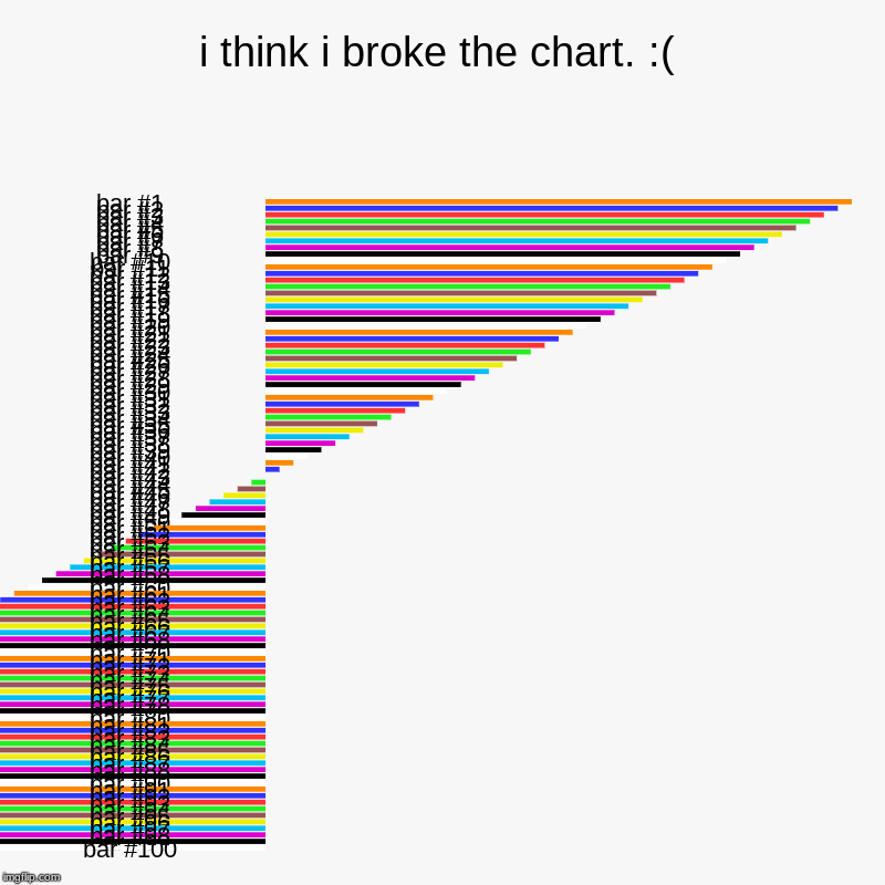 i think i broke the chart. :( | | image tagged in charts,bar charts | made w/ Imgflip chart maker