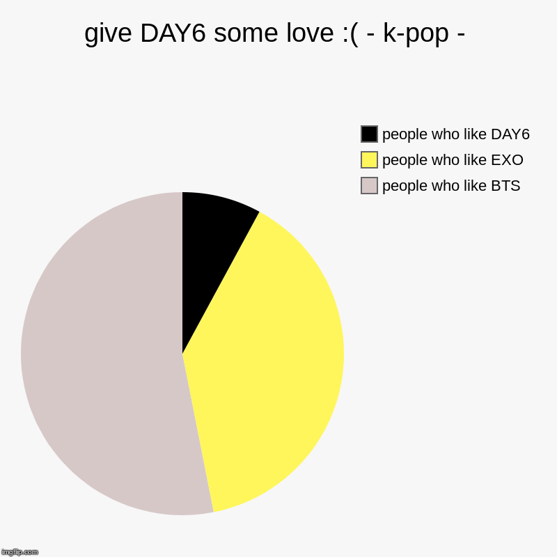 give DAY6 some love :( - k-pop - | people who like BTS, people who like EXO, people who like DAY6 | image tagged in charts,pie charts | made w/ Imgflip chart maker