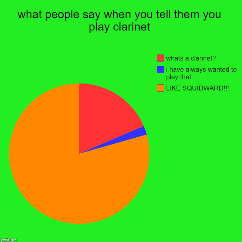 what people say when you tell them you play clarinet | LIKE SQUIDWARD!!!, i have always wanted to play that, whats a clarinet? | image tagged in charts,pie charts | made w/ Imgflip chart maker