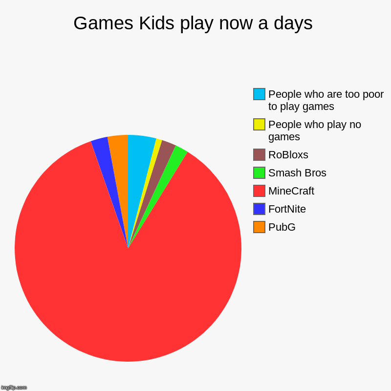 Games Kids play now a days | PubG, FortNite, MineCraft, Smash Bros, RoBloxs, People who play no games, People who are too poor to play games | image tagged in charts,pie charts | made w/ Imgflip chart maker