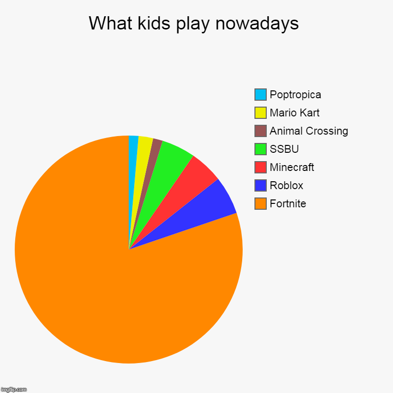 What kids play nowadays | Fortnite, Roblox, Minecraft, SSBU, Animal Crossing, Mario Kart, Poptropica | image tagged in charts,pie charts | made w/ Imgflip chart maker