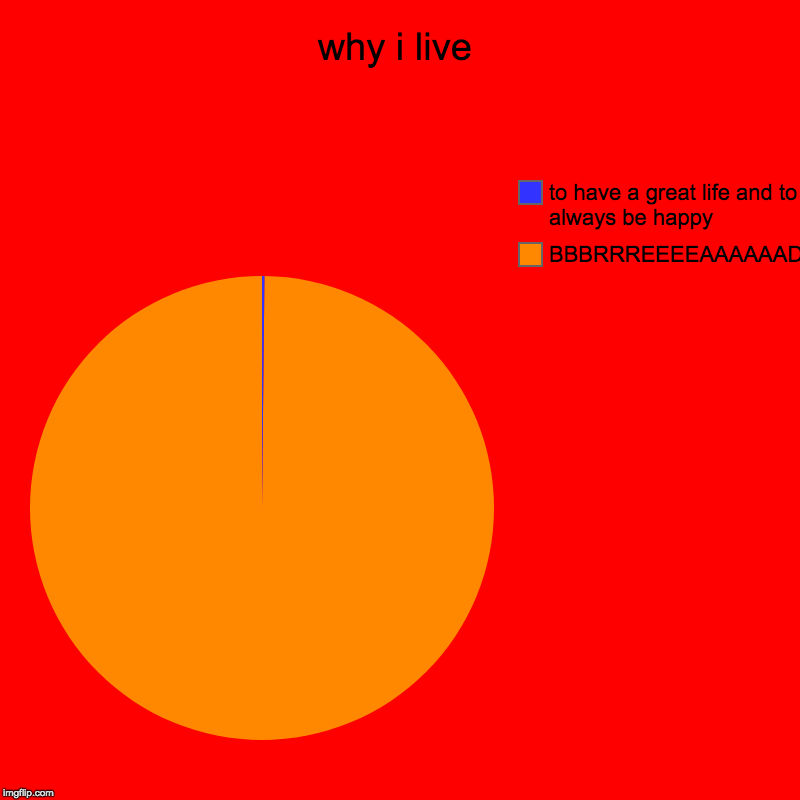 why i live | BBBRRREEEEAAAAAADDDD, to have a great life and to always be happy | image tagged in charts,pie charts | made w/ Imgflip chart maker
