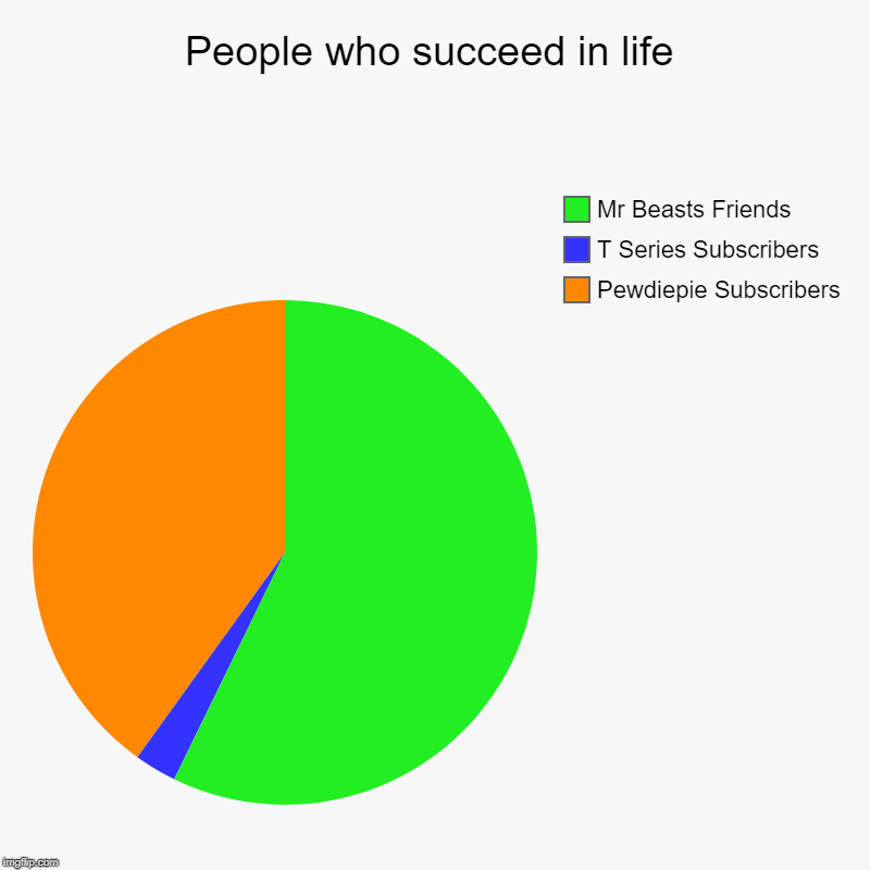 People who succeed in life | Pewdiepie Subscribers, T Series Subscribers, Mr Beasts Friends | image tagged in charts,pie charts,funny,pewdiepie,tseries | made w/ Imgflip chart maker
