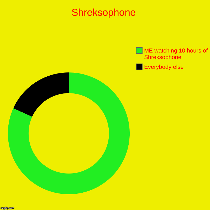 Shreksophone | Everybody else, ME watching 10 hours of Shreksophone | image tagged in fun | made w/ Imgflip chart maker