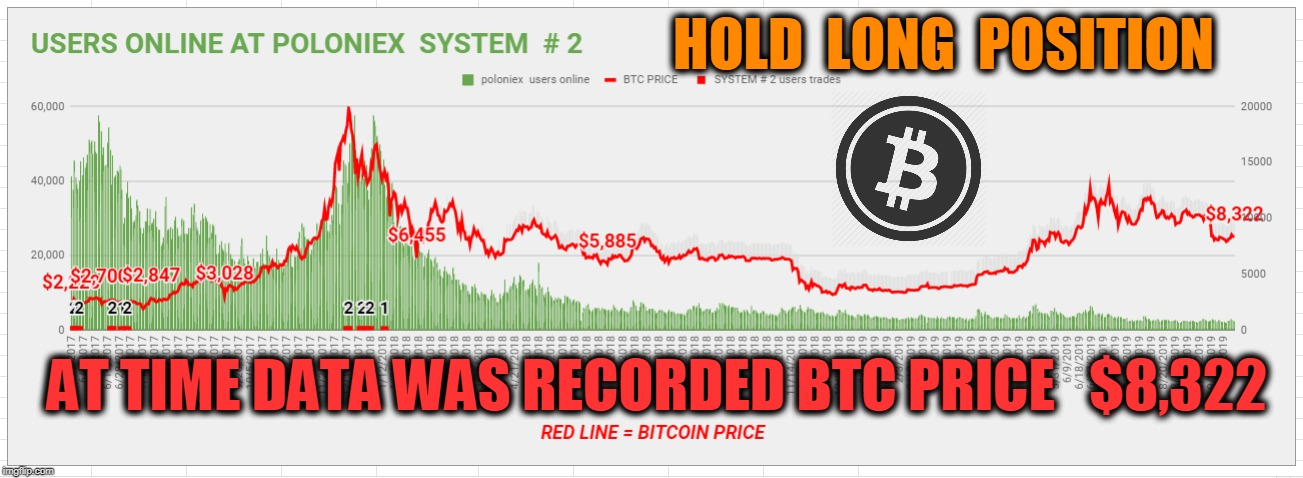 HOLD  LONG  POSITION AT TIME DATA WAS RECORDED BTC PRICE   $8,322 | made w/ Imgflip meme maker