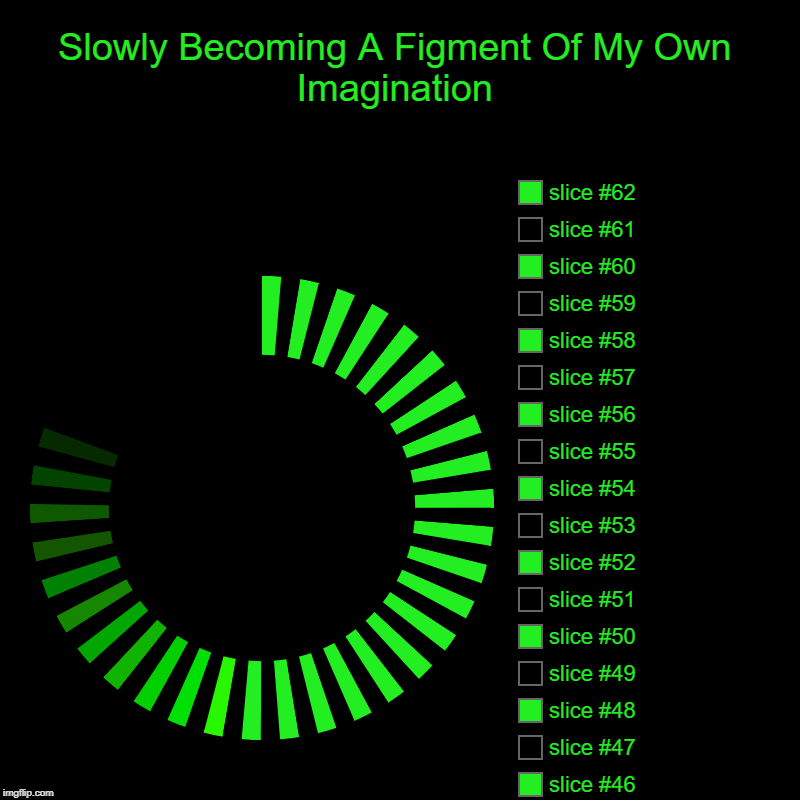This took me 5 minutes, wasn't even close to crashing my computer | Slowly Becoming A Figment Of My Own Imagination | | image tagged in charts,donut charts | made w/ Imgflip chart maker