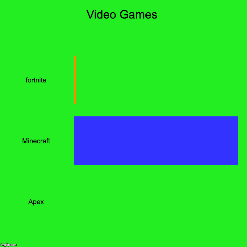 Video Games | fortnite, Minecraft, Apex | image tagged in charts,bar charts | made w/ Imgflip chart maker