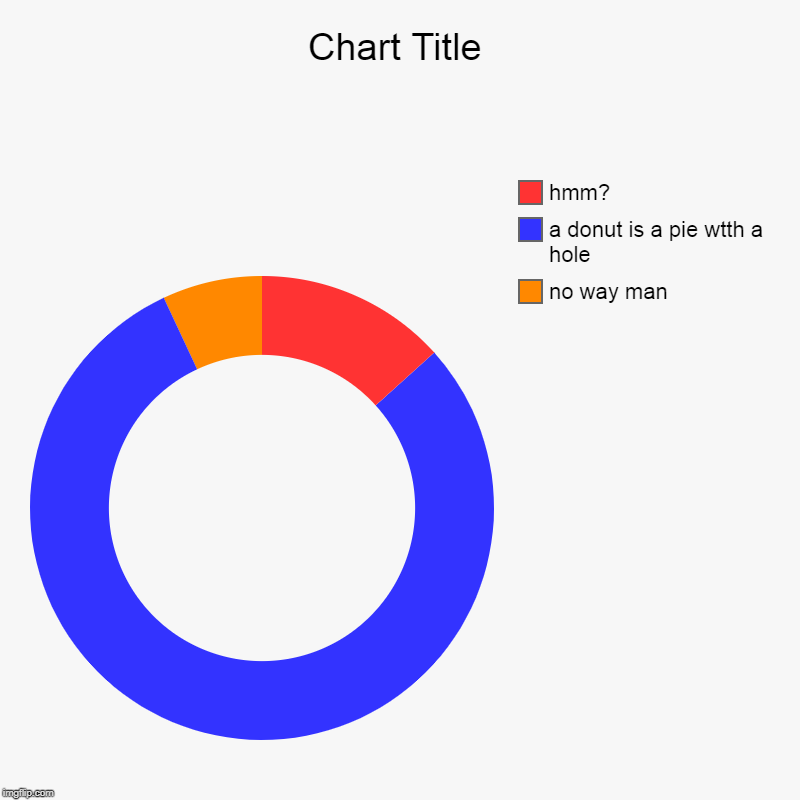 no way man, a donut is a pie wtth a hole, hmm? | image tagged in charts,donut charts | made w/ Imgflip chart maker