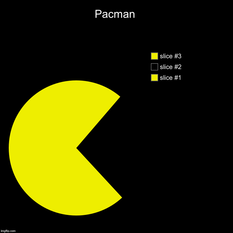 Pacman | | image tagged in charts,pie charts | made w/ Imgflip chart maker