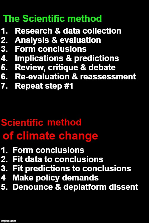 The unscientific method of climate science. |  The Scientific method; 1.   Research & data collection  2.   Analysis & evaluation  3.   Form conclusions 4.   Implications & predictions  5.   Review, critique & debate 6.   Re-evaluation & reassessment 7.   Repeat step #1; Scientific; method; 1.  Form conclusions  2.  Fit data to conclusions 3.  Fit predictions to conclusions 4   Make policy demands 5.  Denounce & deplatform dissent; of climate change | image tagged in black background,climate science,global warming,climate change,climate hysteria,climate alarmist | made w/ Imgflip meme maker