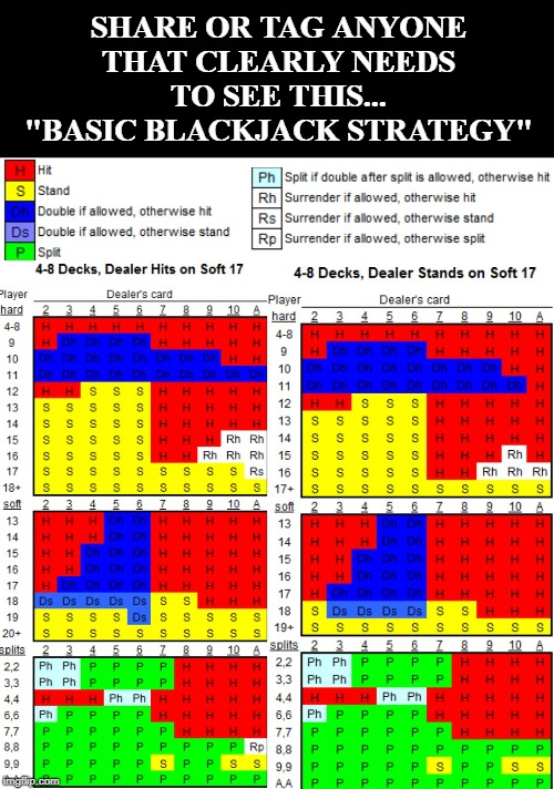 "Share or tag anyone that clearly needs to see this...BASIC BLACKJACK STRATEGY | SHARE OR TAG ANYONE THAT CLEARLY NEEDS TO SEE THIS... ""BASIC BLACKJACK STRATEGY"" 