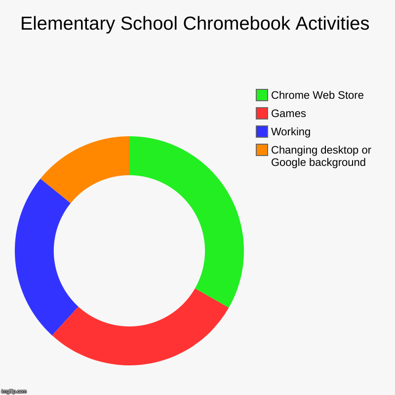 Elementary School Chromebook Activities | Changing desktop or Google background, Working, Games, Chrome Web Store | image tagged in charts,donut charts | made w/ Imgflip chart maker