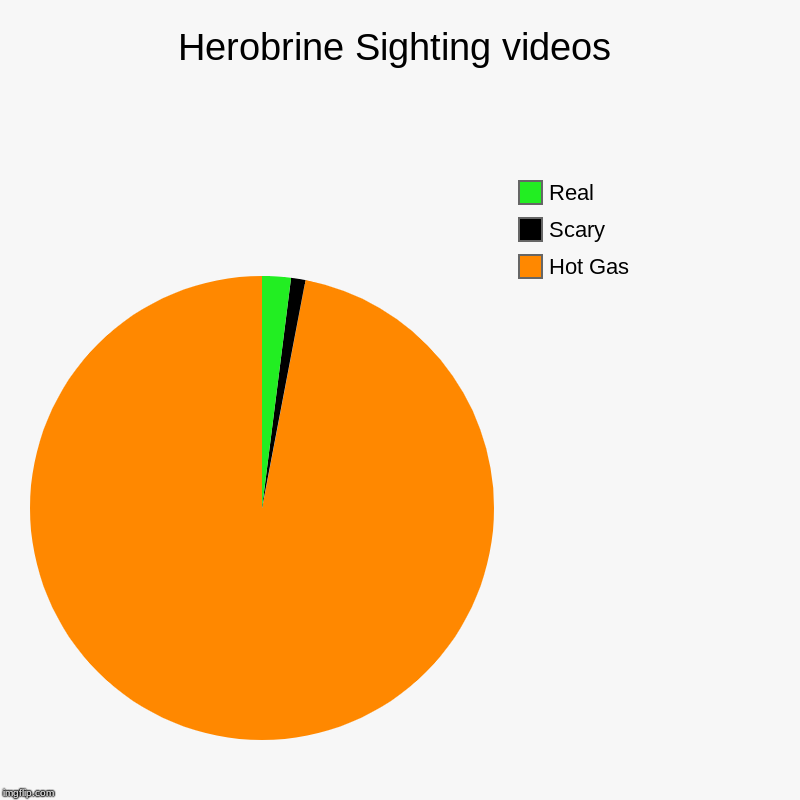 Tell me I'm wrong | Herobrine Sighting videos | Hot Gas, Scary, Real | image tagged in charts,pie charts,herobrine,false,you lie,you liiiiiiiiiie | made w/ Imgflip chart maker