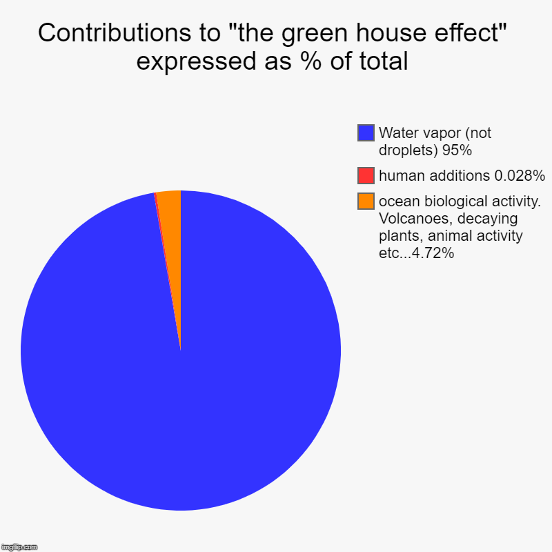 "The reality of greenhouse gases. Water vapor versus CO2 | Contributions to ""the green house effect"" expressed as % of total 