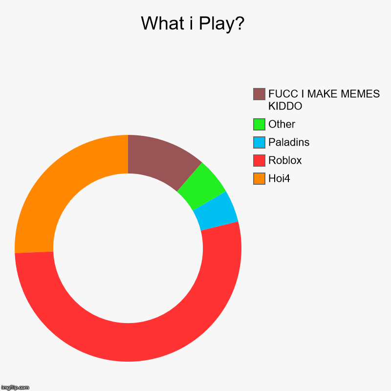 What i Play? | Hoi4, Roblox, Paladins, Other, FUCC I MAKE MEMES KIDDO | image tagged in charts,donut charts | made w/ Imgflip chart maker