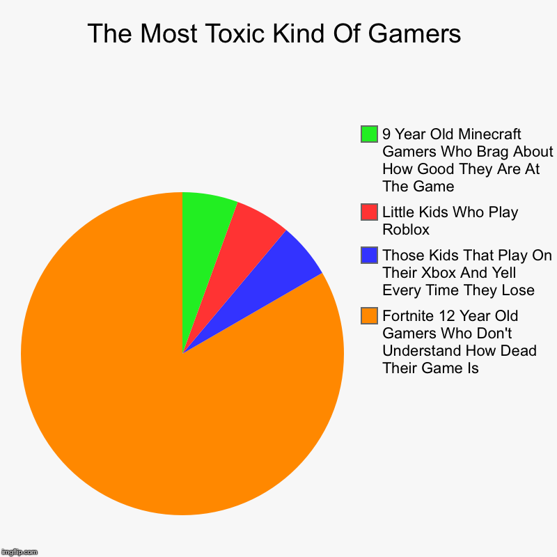The Most Toxic Kind Of Gamers | Fortnite 12 Year Old Gamers Who Don't Understand How Dead Their Game Is, Those Kids That Play On Their Xbox  | image tagged in charts,pie charts | made w/ Imgflip chart maker
