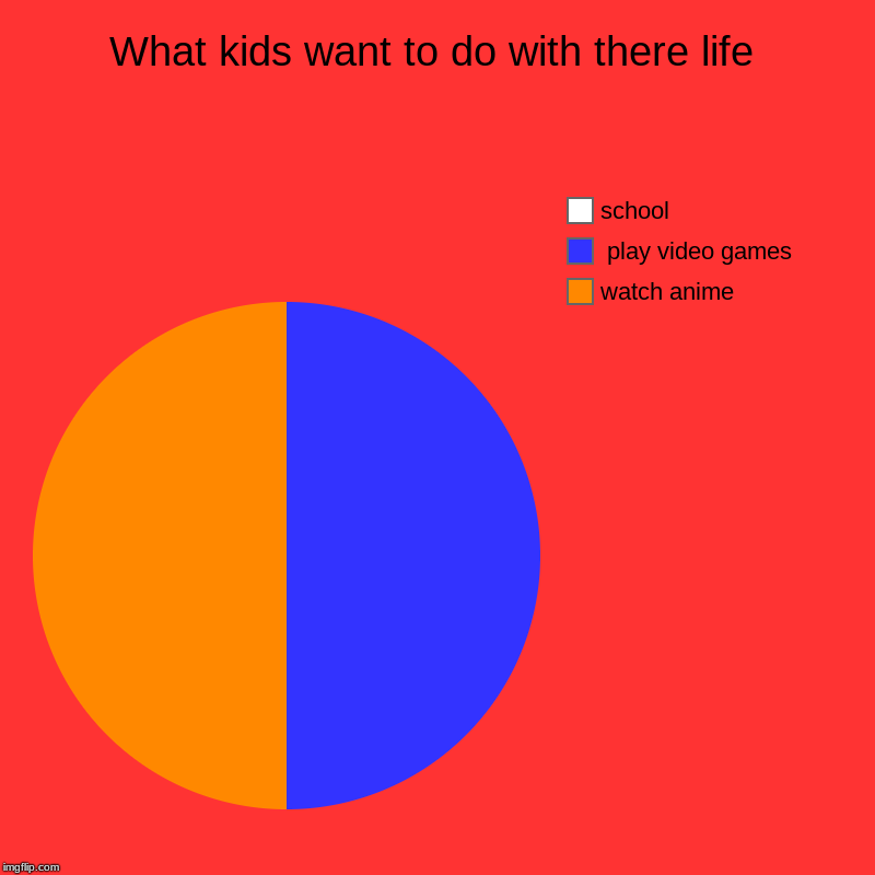 What kids want to do with there life | watch anime,  play video games, school | image tagged in charts,pie charts | made w/ Imgflip chart maker