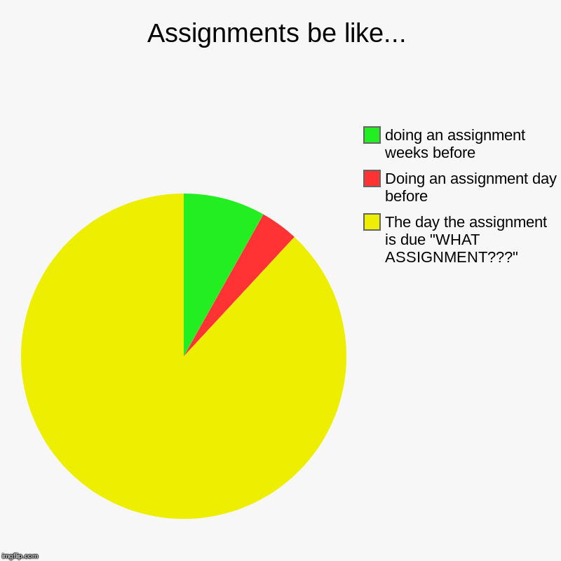 "Assignments be like... | The day the assignment is due ""WHAT ASSIGNMENT???"", Doing an assignment day before, doing an assignment weeks befor 