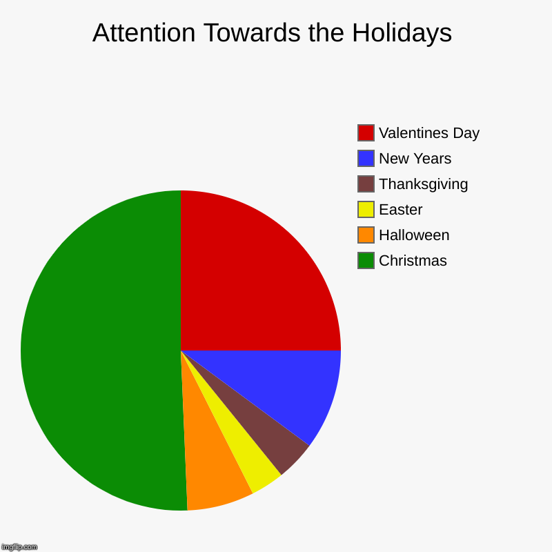 Holidays | Attention Towards the Holidays | Christmas, Halloween, Easter, Thanksgiving, New Years, Valentines Day | image tagged in charts,pie charts,funny,holidays | made w/ Imgflip chart maker