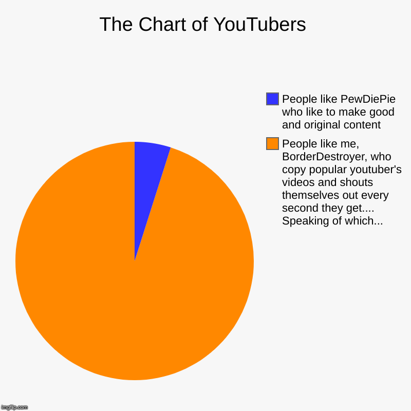 The Chart of YouTubers | People like me, BorderDestroyer, who copy popular youtuber's videos and shouts themselves out every second they get | image tagged in charts,pie charts | made w/ Imgflip chart maker