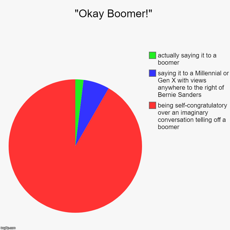"""Okay Boomer!"" 