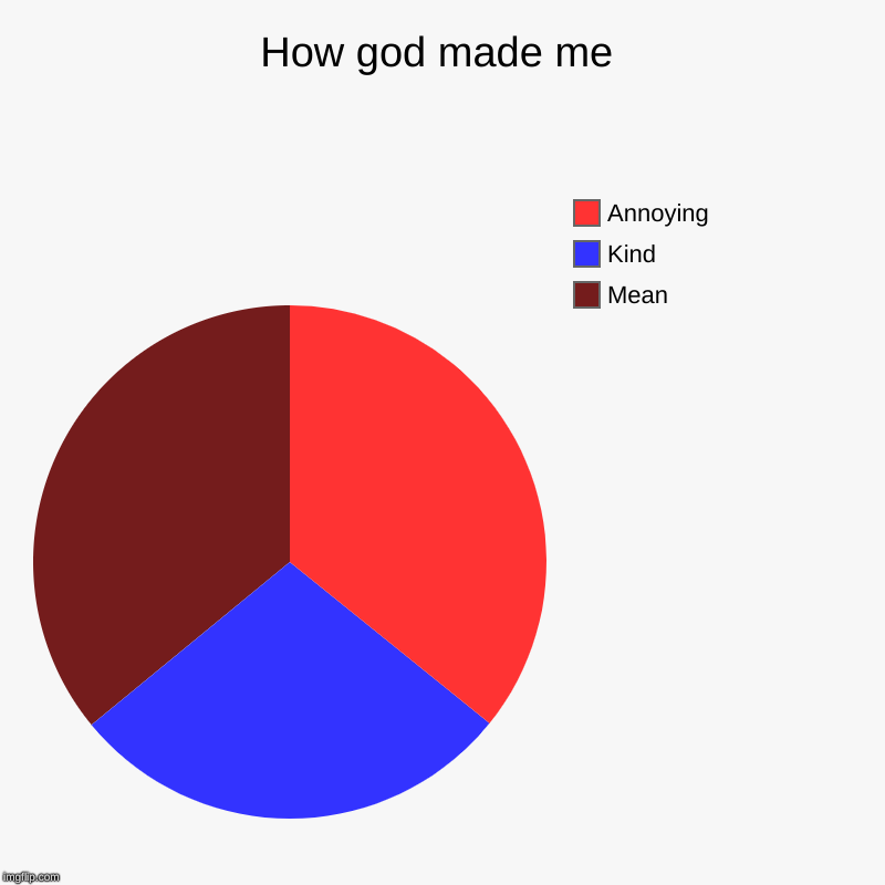 How god made me | Mean, Kind, Annoying | image tagged in charts,pie charts | made w/ Imgflip chart maker