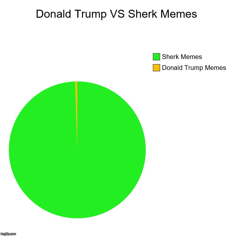 Donald Trump VS Sherk Memes | Donald Trump Memes, Sherk Memes | image tagged in charts,pie charts | made w/ Imgflip chart maker