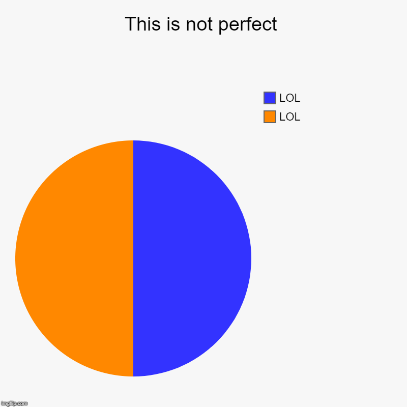 This is not perfect | LOL, LOL | image tagged in charts,pie charts | made w/ Imgflip chart maker