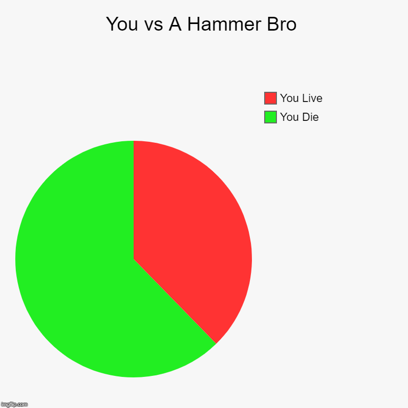 Call the Ambulance! | You vs A Hammer Bro | You Die, You Live | image tagged in charts,pie charts,memes,mario,funny | made w/ Imgflip chart maker