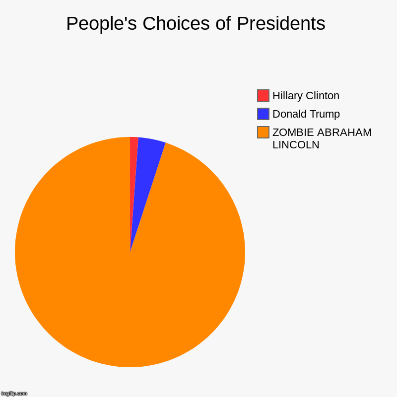 People's Choices of Presidents | ZOMBIE ABRAHAM LINCOLN, Donald Trump, Hillary Clinton | image tagged in charts,pie charts | made w/ Imgflip chart maker