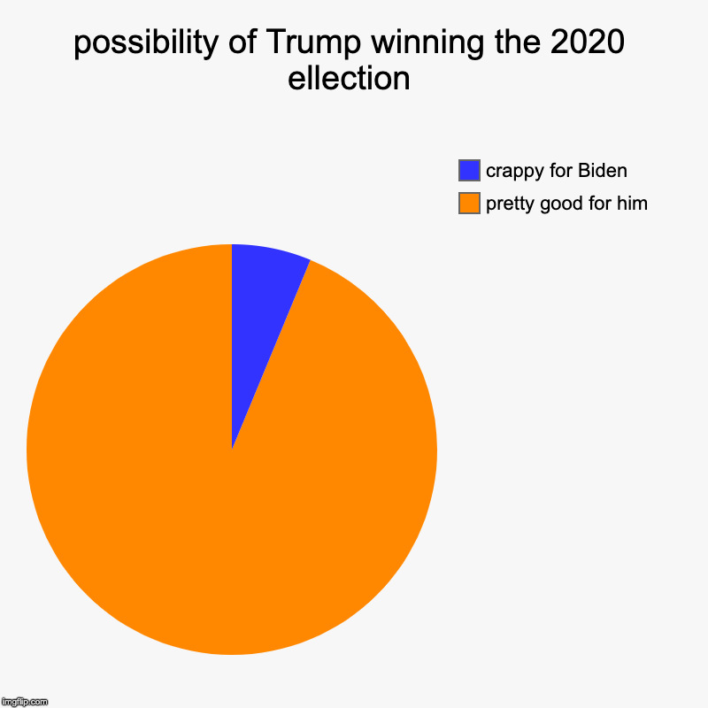 possibility of Trump winning the 2020 ellection | pretty good for him, crappy for Biden | image tagged in charts,pie charts | made w/ Imgflip chart maker