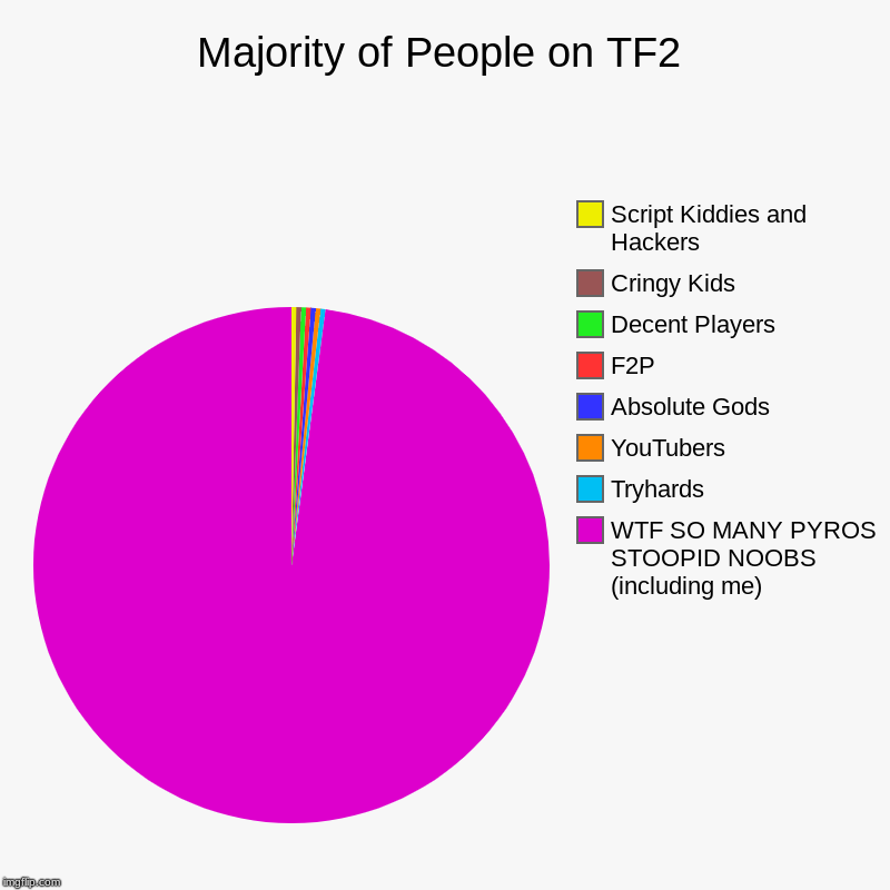 Majority of People on TF2 | WTF SO MANY PYROS STOOPID NOOBS (including me), Tryhards, YouTubers, Absolute Gods, F2P, Decent Players, Cringy  | image tagged in charts,pie charts,tf2 | made w/ Imgflip chart maker