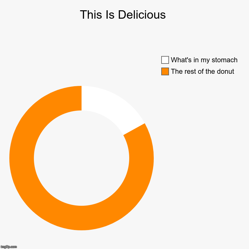 This Is Delicious | The rest of the donut, What's in my stomach | image tagged in charts,donut charts | made w/ Imgflip chart maker